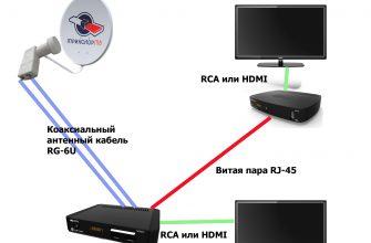 Как правильно собрать и настроить комплект Триколор ТВ