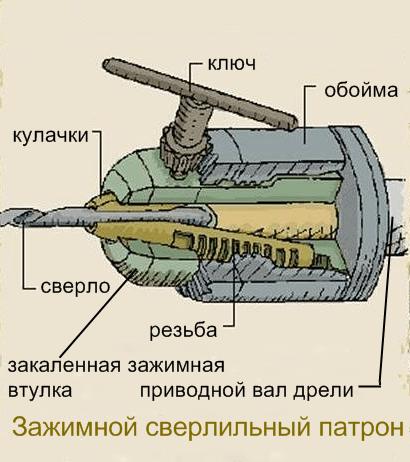 Конструкция кулачкового зажимного патрона