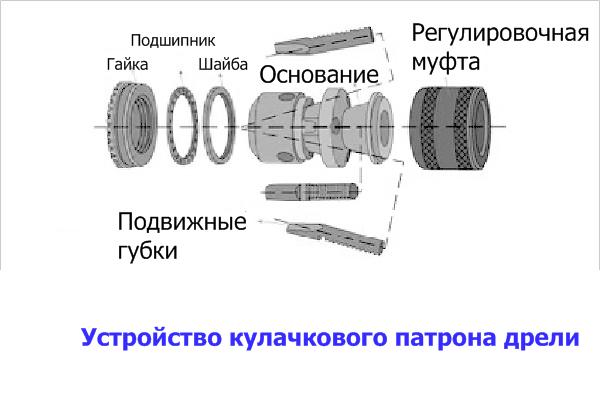 Детали разобранного кулачкового патрона дрели