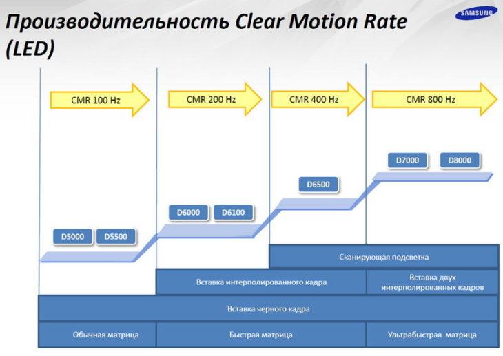 Производительность CMR