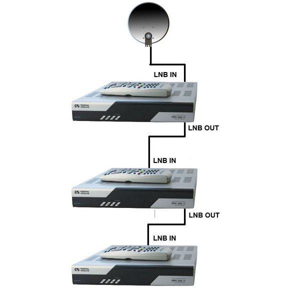 Способ подключения ресивера к телевизору