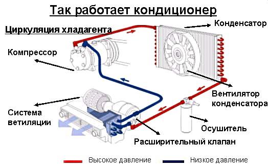 Схематическое изображение кондиционера