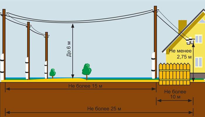Схема подвода электричества