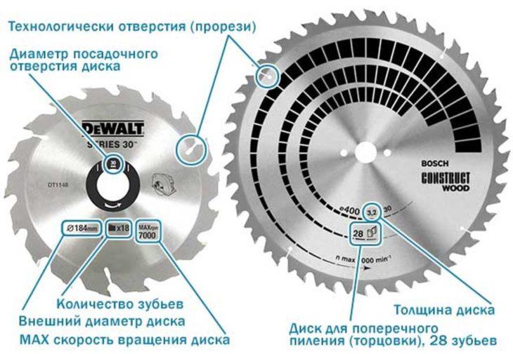 Маркировка пильных дисков