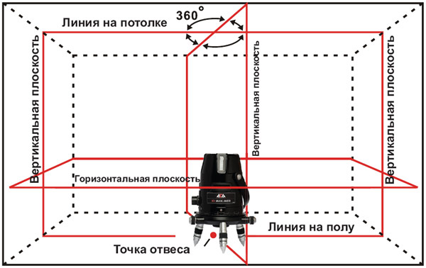 Позиционный нивелир с углом 360 градусов