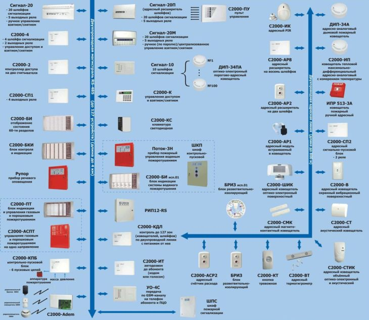Адресная система ОПС
