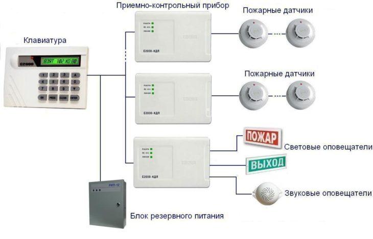 Централизованная система ОПС
