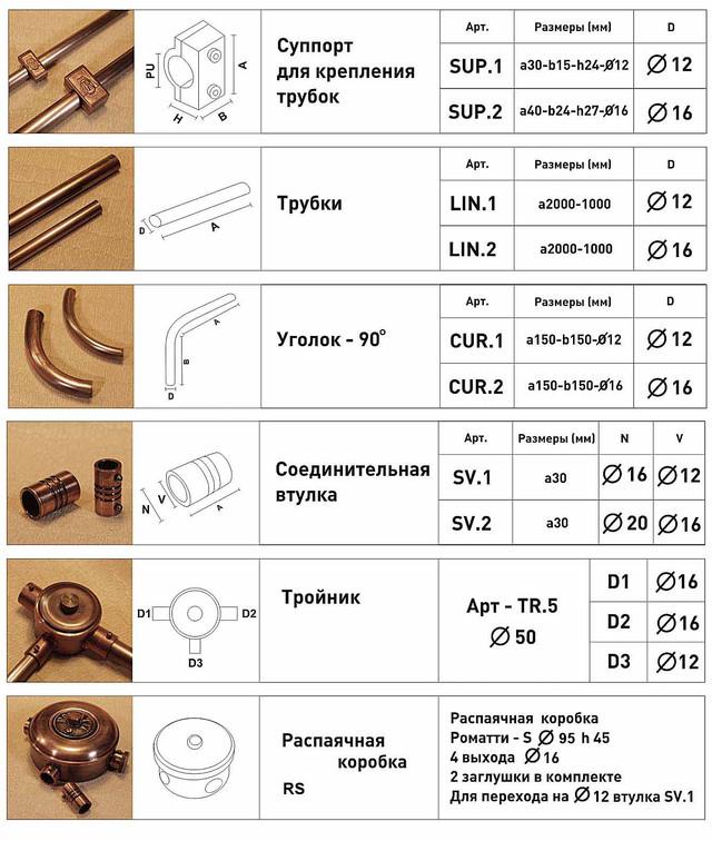 Характеристики медной трубы для электропроводки