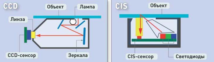 Отличие CCD и CIS-датчиков