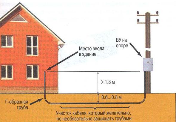 Подземная подводка линии электричества