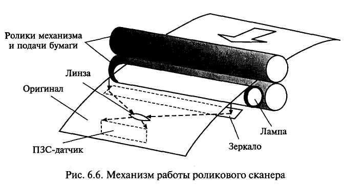 Роликовый сканер