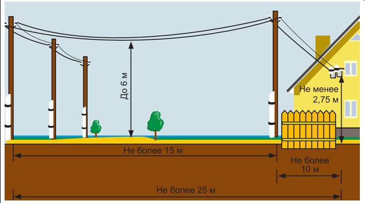 Схема подведения кабеля по воздуху