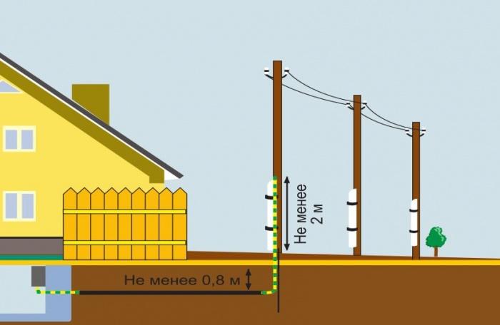 Схема подведения кабеля подземным способом