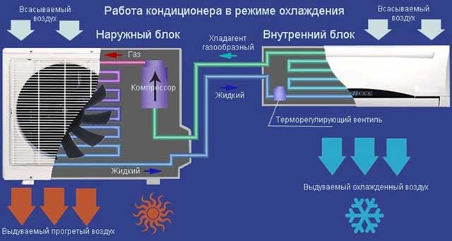 Схема работы заводского кондиционера