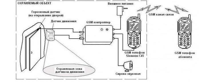 Схема расположения устройств