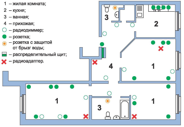 Как сделать электрическую проводку в квартире своими руками