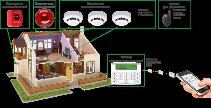 Схема установки ОПС