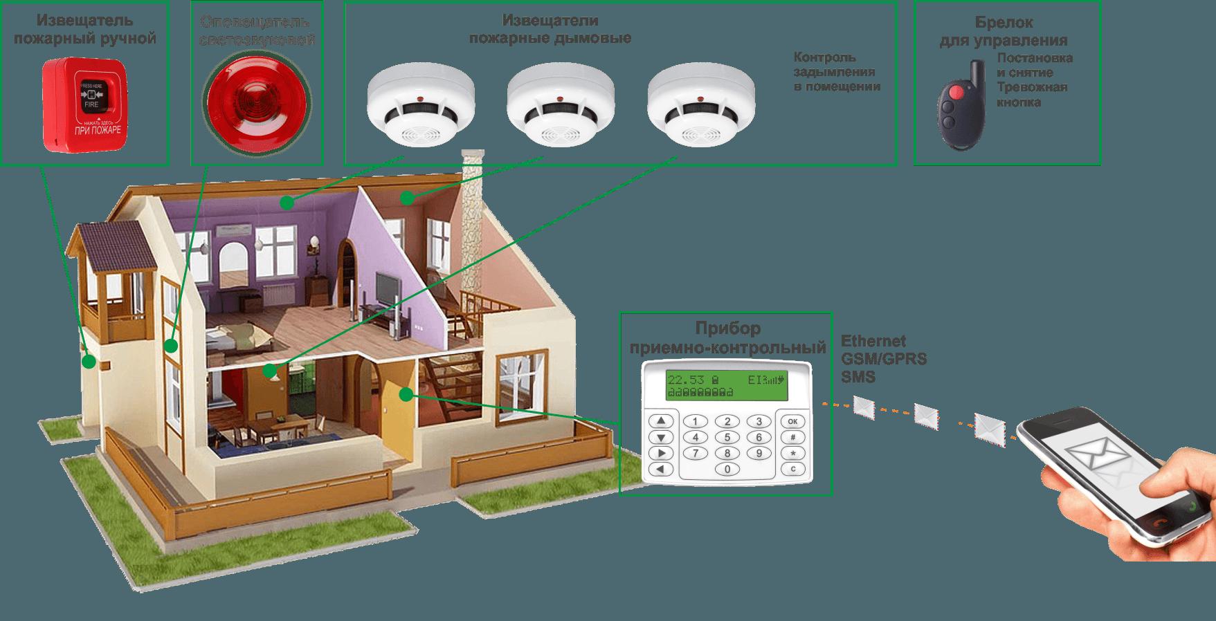 Установка схема дом
