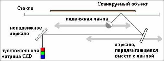 Структурная схема планшетного сканера