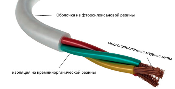 Термостойкий кабель