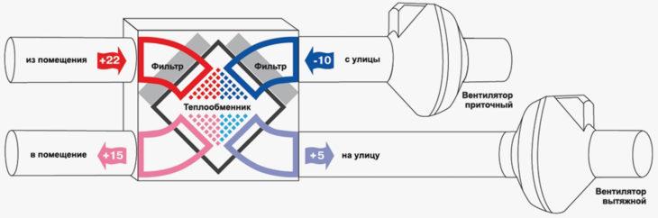 Подключение устройства с вентиляторами