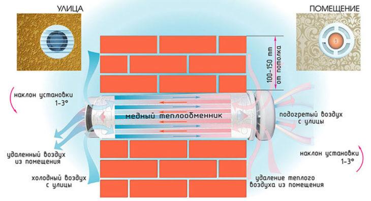 Трубчатый рекуператор — установка в стене дома