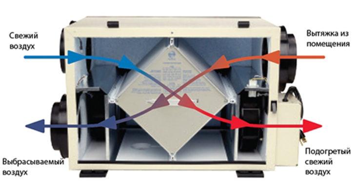 Схема расположения блока теплообменника