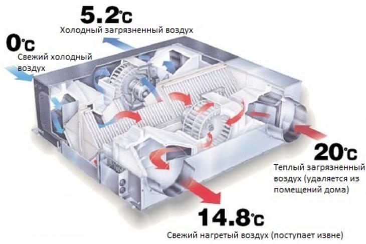 Разница температур входящего и исходящего потоков воздуза