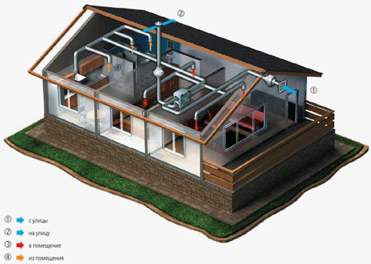 Схема установки рекупиратора и разводки труб в частном доме