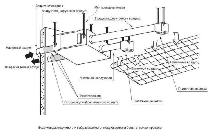 Схема монтажа при помощи шпилек