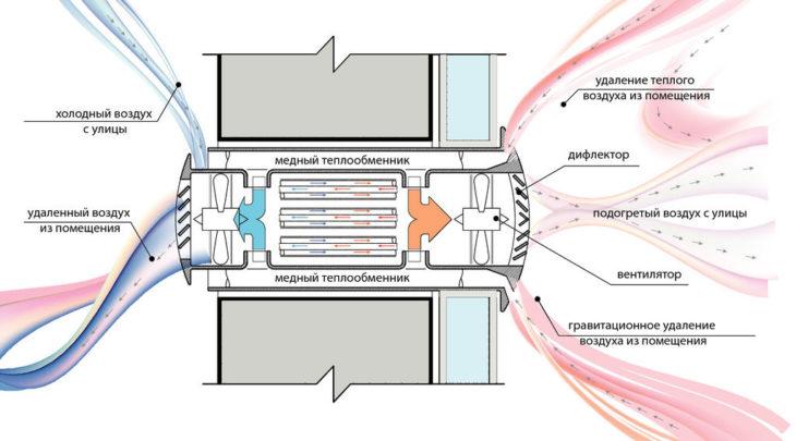 Схема работы рекуператора трубчатого типа