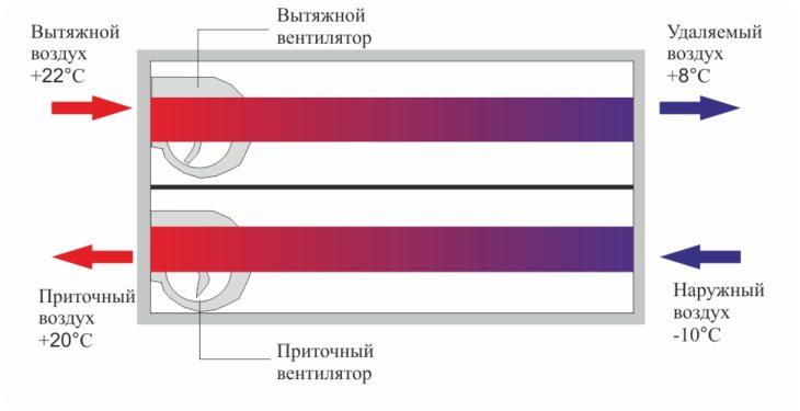 Схема рекуперации. Принцип действия