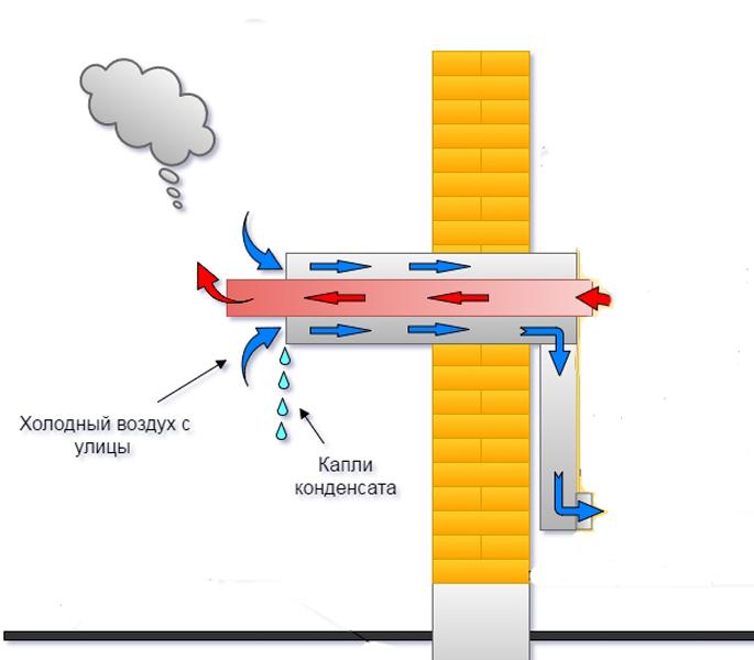 Схема работы трубчатого рекуператора. Конденсат