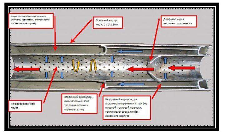 Схема сборки глушителя