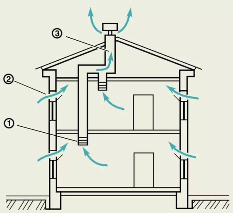 Как сделать вентиляцию в кирпичном доме если ее нет 509