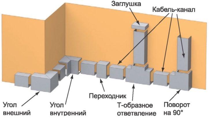 Схема прокладки кабельной трассы в коробах