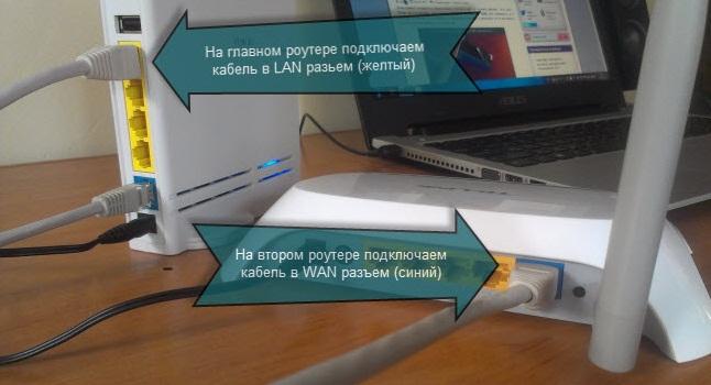 Соединение роутеров LAN кабелем