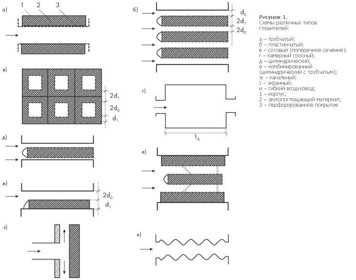 Схемы шумоглушителей