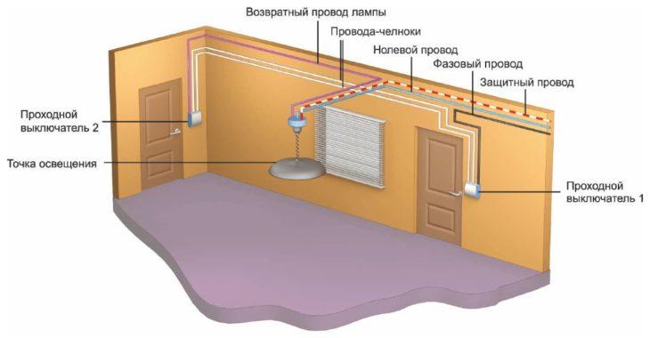 Расположение выключателя на стене
