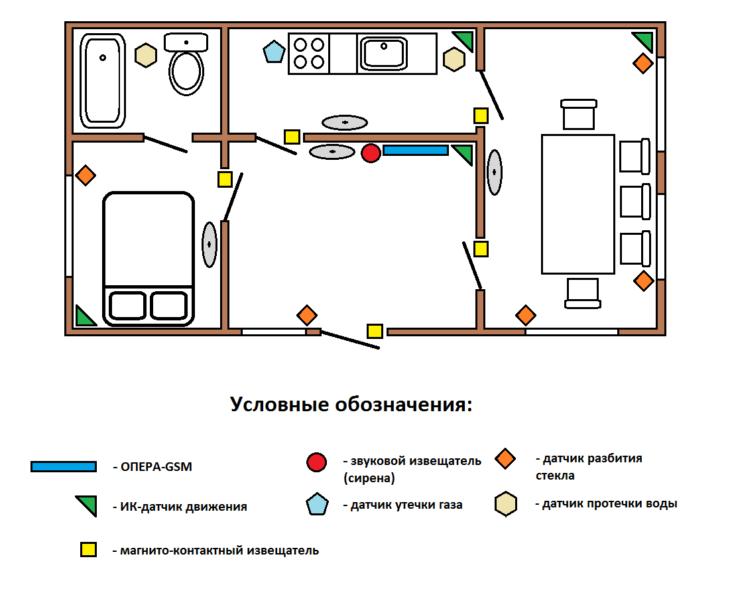 Схема установки беспроводной сигнализации