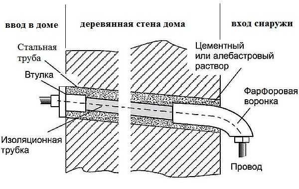 Схема ввода кабеля через гильзу