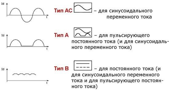 Обозначение типов УЗО