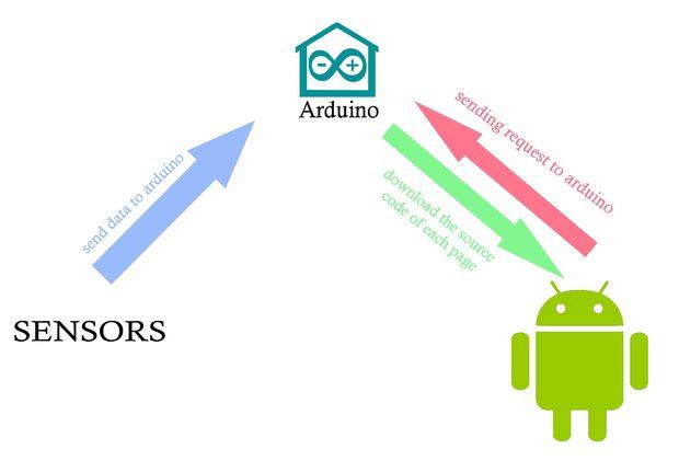Схема работы программы в IDE Arduino