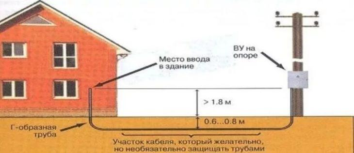 Ввод кабеля в дом под землёй