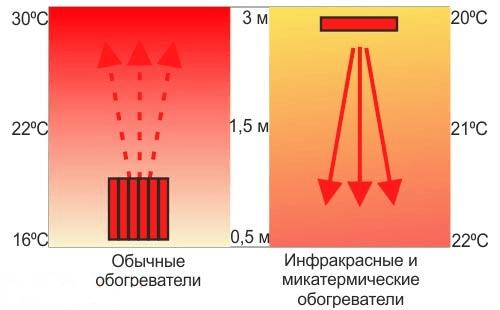 Способ распространения тепла от обычных и микатермических обогревателей