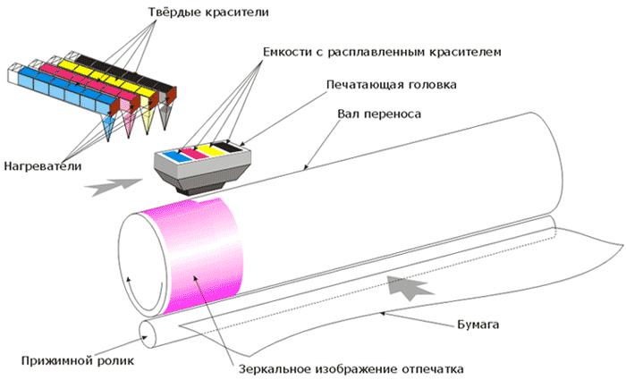 Принцип работы твёрдочернильной печати