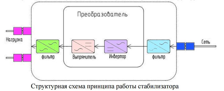 Схема принципа работы стабилизатора