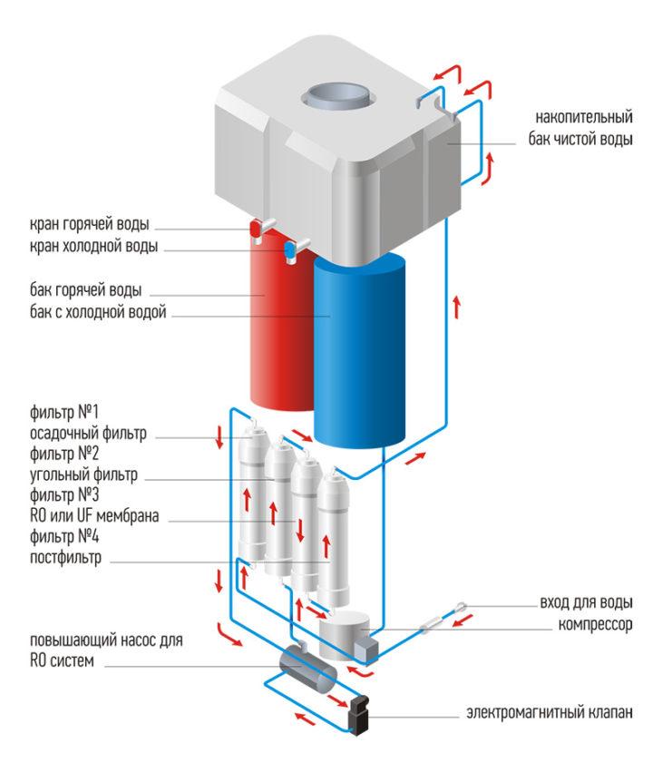 Схема кулера с компрессорным охлаждением