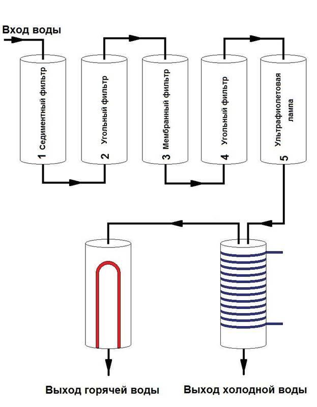 Схема проточного кулера воды
