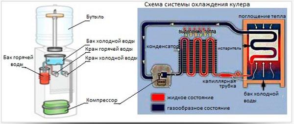 Схема устройства кулера